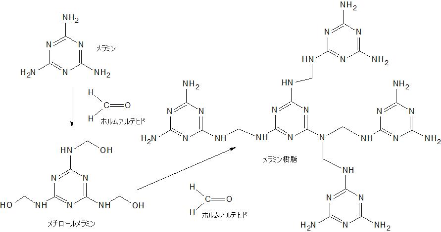 メラミン樹脂
